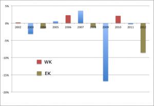 Mediabestedingen in % ten opzichte van voorgaand jaar  (TV, radio, dagbladen, tijdschriften en Out of Home). Bron: Nielsen
