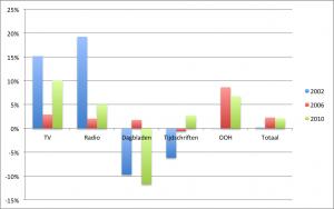 Mediabestedingen in WK jaar in % ten opzichte van voorgaand jaar. Bron: Nielsen.