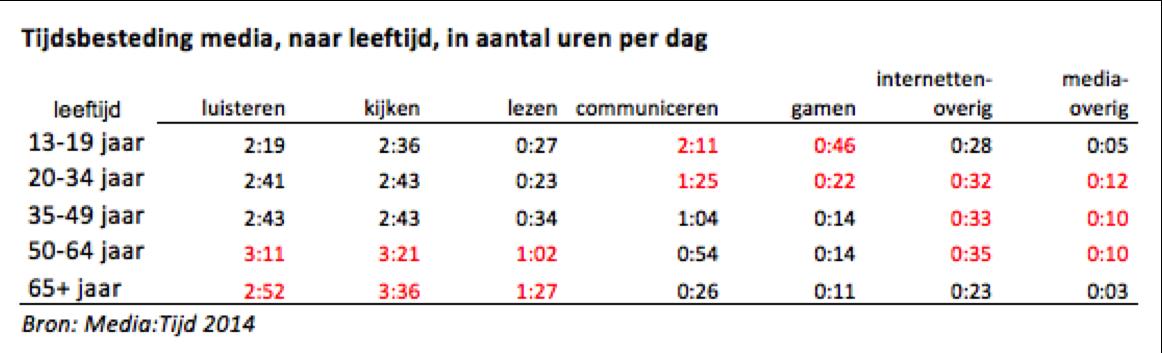 mediatijd-tabel_2
